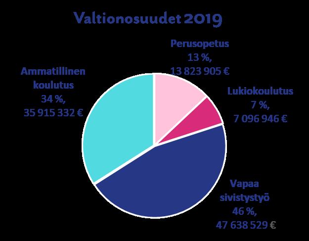 Valtionosuudet 2019. Vapaa sivistystyö 46 % (47 638 529 €), ammatillinen koulutus 34 % (35 915 332 €), perusopetus 13 % (13 823 905 €), lukiokoulutus 7 % (7 096 946 €).
