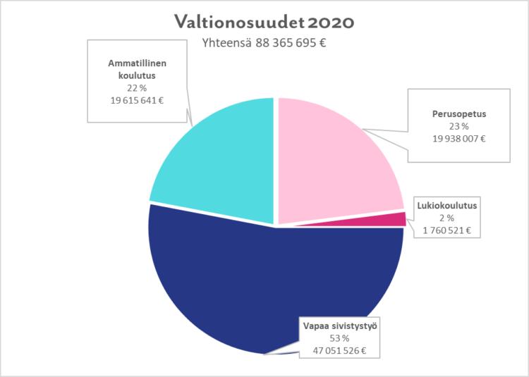 Kansanopistojen valtionosuudet 2020 ympyrädiagrammissa.