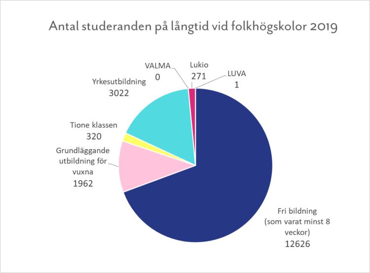 Kansanopistojen pitkäkestoisten koulutusten opiskelijamäärä.